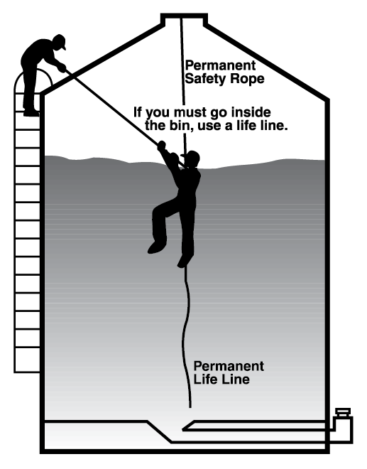 Use a life line to enter a grain bin