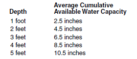 10c water holding capacity