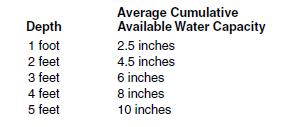 11c water holding capapcity