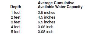 12c water holding capacity