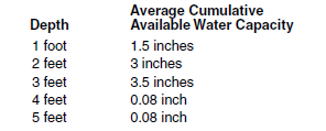 13c water holding capacity