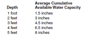 14c water holding capacity