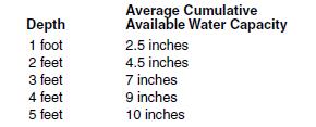 15c water holding capacity