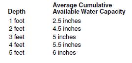 16c water holding capacity