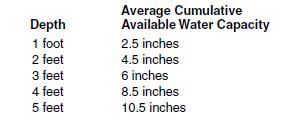17c Water holding capacity
