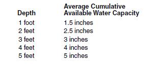 18c Water holding capacity