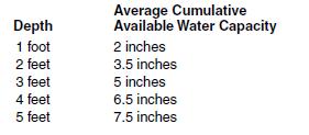 19c Water holding capacity