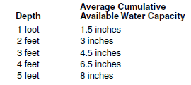 20c Water holding capacity