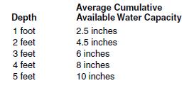 21c water holding capacity