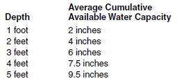 22c water holding capacity