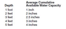 2i Water holding capacity
