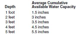 3 i water holding capacity