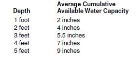 4i water holding capacity