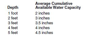5i Water holding capacity