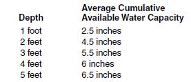 6 i Water holding capacity