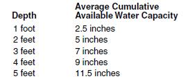 7i Water holding capacity