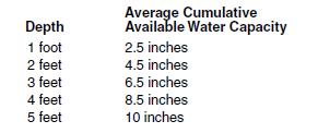 8c water holding capacity