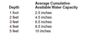 9c water holding capacity