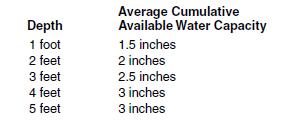 Cumulative Avail Water