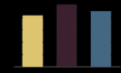 Figure 5 Carrington 2014-16