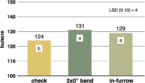 Figure 1 Corn grain yield