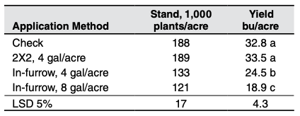 Table 2. Soybean yield with starter fertilizer application