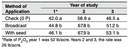 Table 3. Comparison of spring wheat yield with P broadcast and applied with the seed.