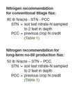 Nitrogen recommendations