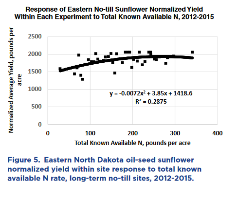 Eastern ND normalized yield