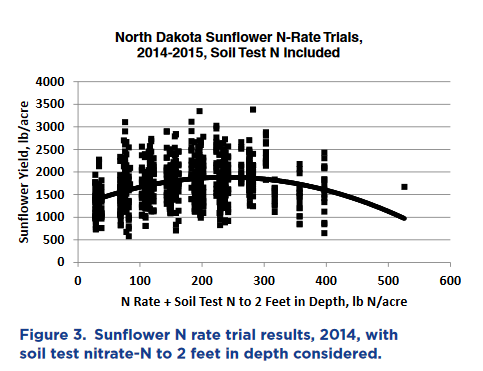 N rate trial results 2014