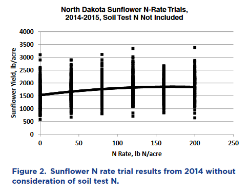 ND N-Rate Trials