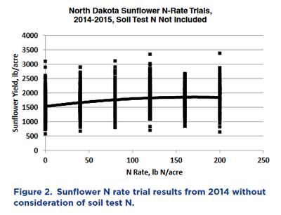 ND N-Rate Trials