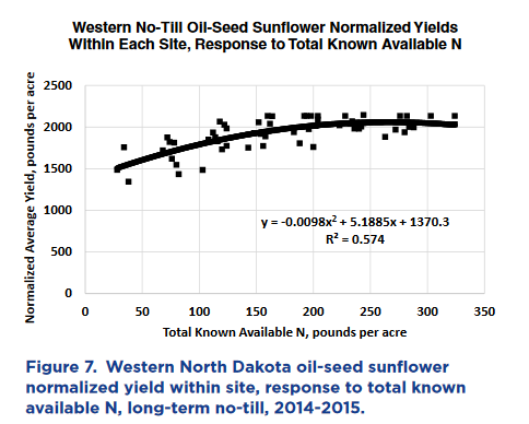 Western ND normalized yield within site