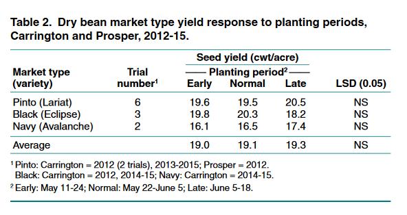 Dry bean market type yield