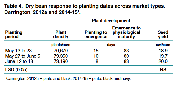 Dry bean response to planting periods