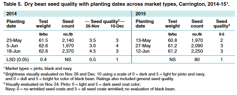 Dry bean seed quality