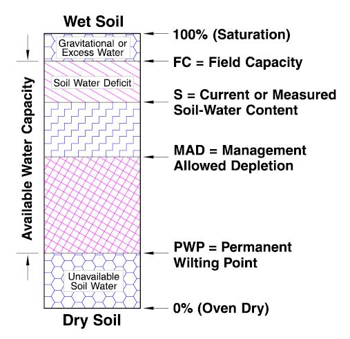 Wet Soil/Dry Soil