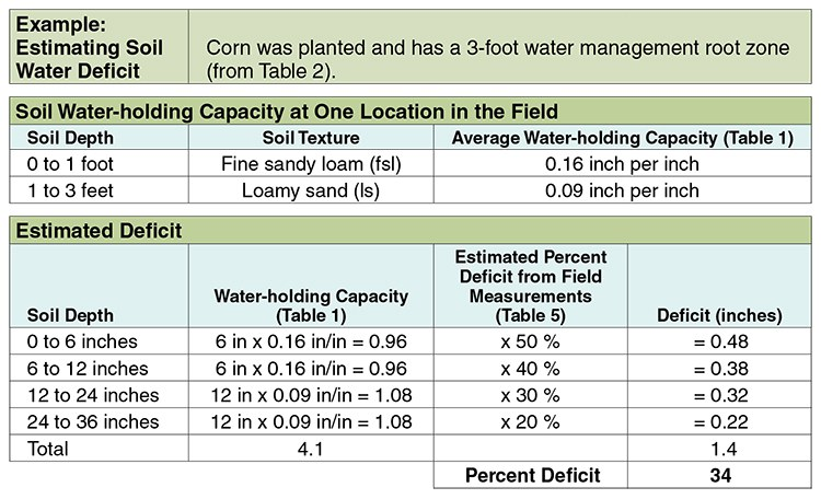 Estimating soil water deficit example