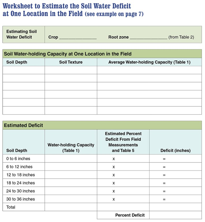 Worksheet to estimate soil water deficit