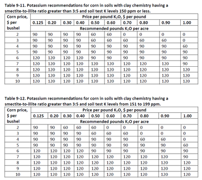 Table 9-11 thru 9-12
