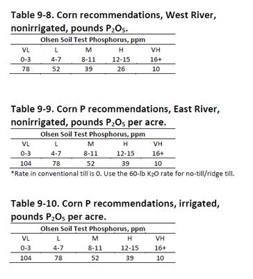 Table 9-8 thru 9-10