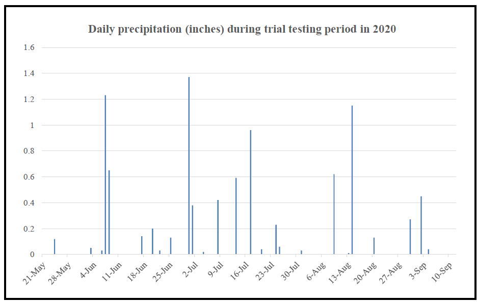 daily precipitation during trial testing period in 2020