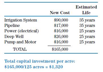 Irrigation Cost Chart