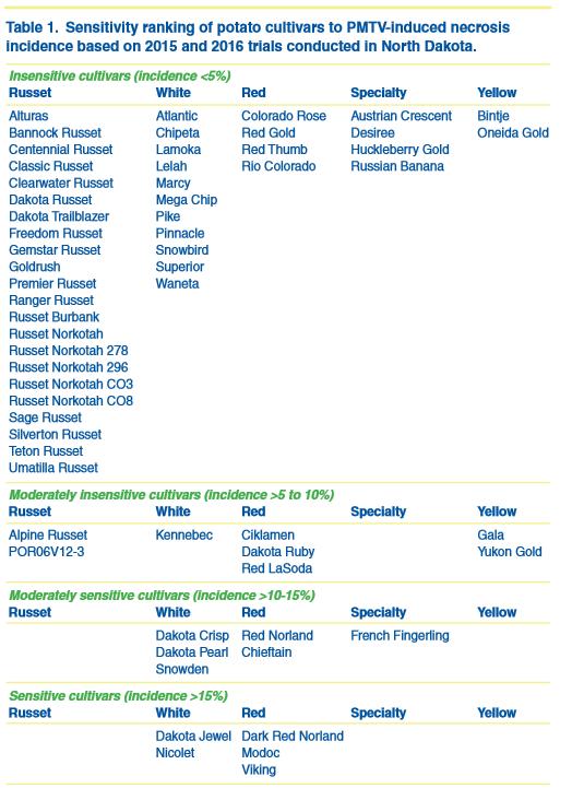 Summary of sensitivity ranking of potato cultivars