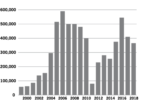 Figure 1. Graph of ND Dry Pea Harvested Acreage, 1999 to 2018
