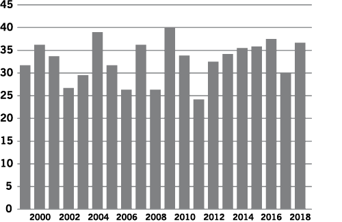 Figure 2. Average North Dakota Dry Pea Yield in Bushels Per Acre (60 pounds per bushel), 1999 to 2018.