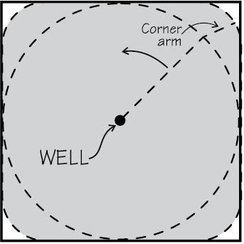 Center Pivot drawing with corner attachment