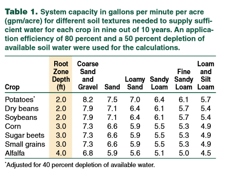 System capacity table