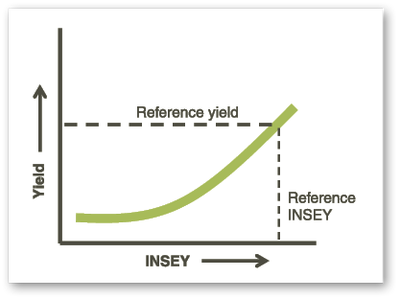 Reference Yield 1