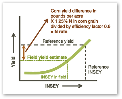 Reference yield 3